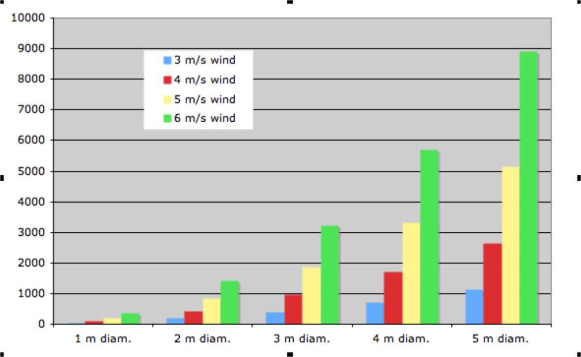 Calculating the energy production of a wind turbine | Hugh Piggott\'s ...